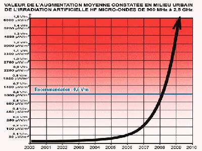 Tout comprendre sur les fréquences, ondes et rayonnements électromagnétiques, par Demain Conseils